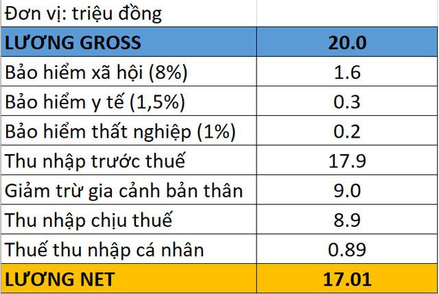 Cách tính lương gross qua net
