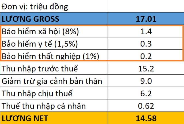 tiền lương net và gross