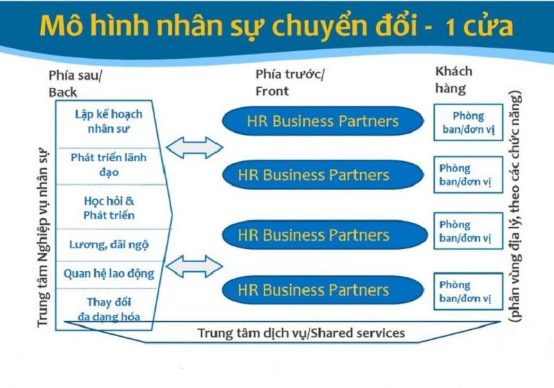 Mô hình xây dựng HRBP cho doanh nghiệp