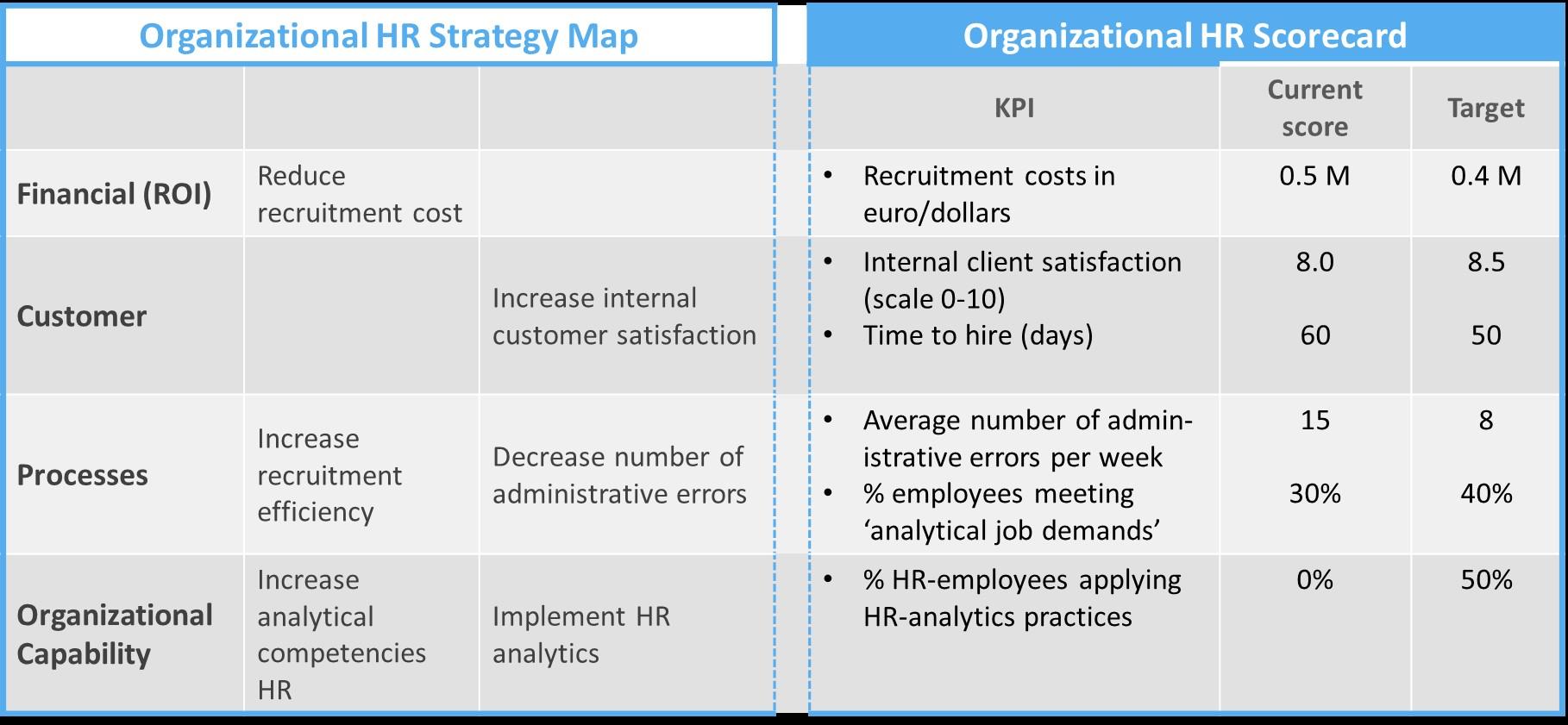 Mẫu KPI cho phòng hành chính nhân sự 1