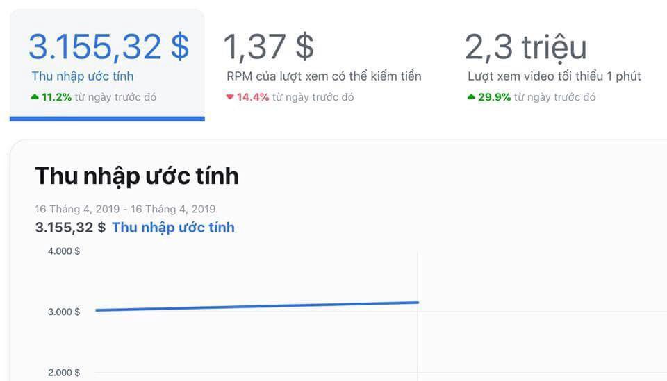 Thu nhập khủng của Ad Break trên Facebook